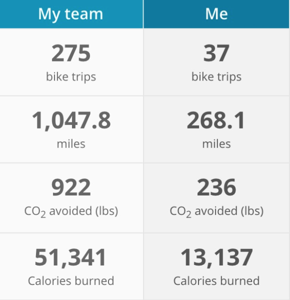 My team biked 275 trips, 1047 miles, avoided 922 lbs of CO2, and burned 51341 calories. I biked 268 miles over 37 bike trips, avoided 236 lbs of CO2, and burned 13.137 calories. Phew!